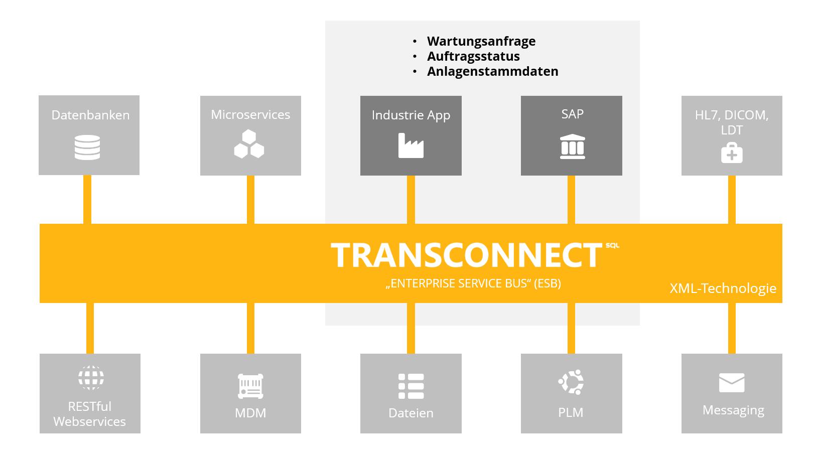 industrie-app-sap-integration-mit-transconnect